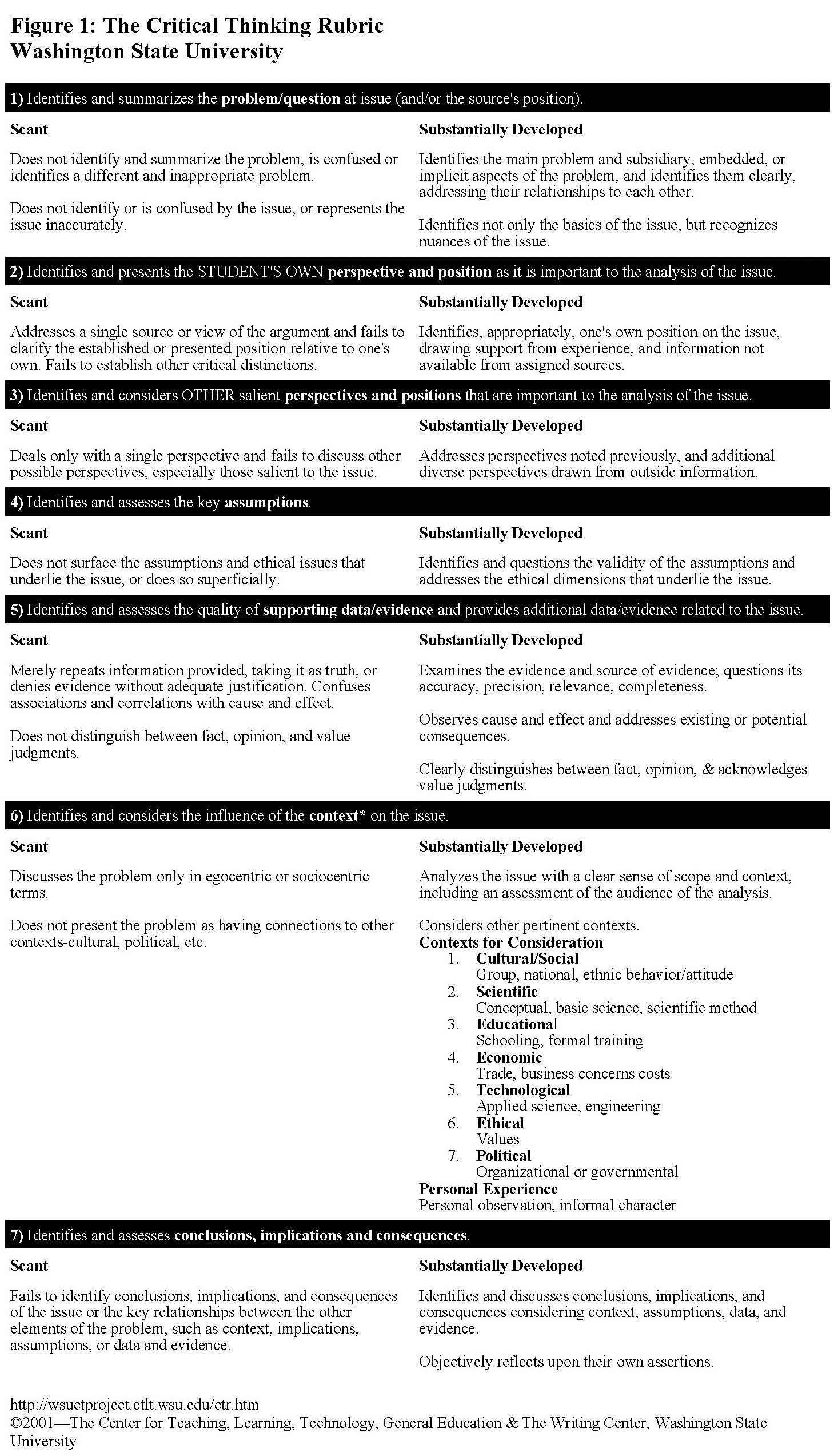 Middle and High Schools Critical Thinking Rubric   Intellectual     SlideShare Middle and High Schools Critical Thinking Rubric