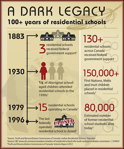a residential school legacy At present classroom tools for teaching the indian residential school history and  legacy do not exist despite the critical need for them.
